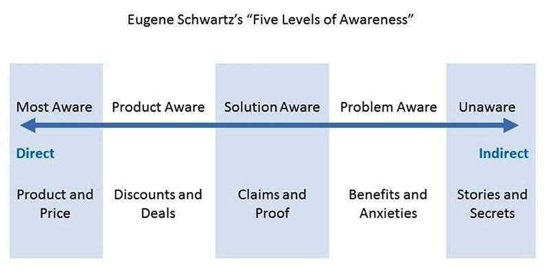 5 Phasen, die ein Verbraucher durchläuft bevor er kauft