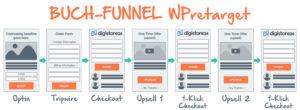 WPretarget Buch-Funnel mit Anbindung an DigiStore24